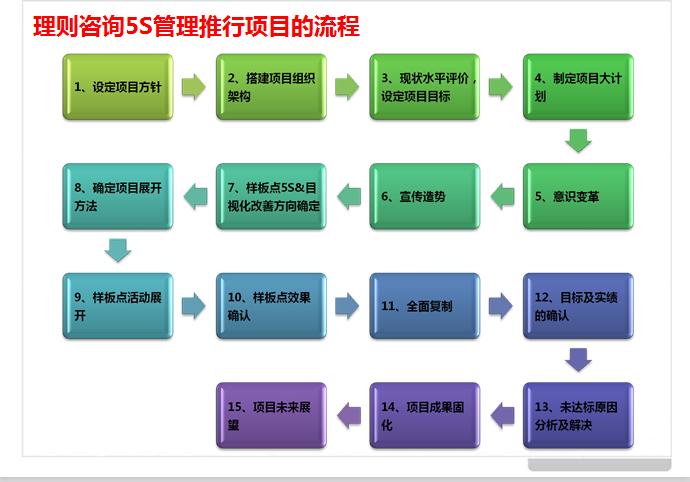 5s/6s实施的步骤    一,5s/6s导入阶段    主要工作:    &radic